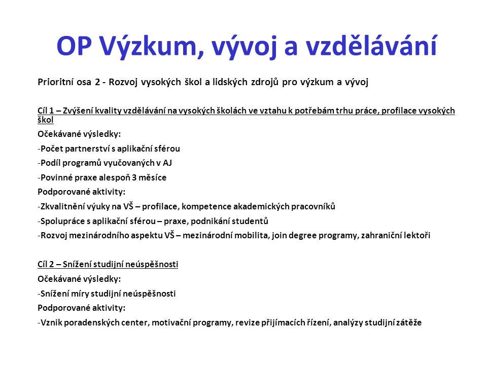 OP Výzkum, vývoj a vzdělávání Prioritní osa 2 - Rozvoj vysokých škol a lidských zdrojů pro výzkum a vývoj Cíl 1 – Zvýšení kvality vzdělávání na vysokých školách ve vztahu k potřebám trhu práce, profilace vysokých škol Očekávané výsledky: -Počet partnerství s aplikační sférou -Podíl programů vyučovaných v AJ -Povinné praxe alespoň 3 měsíce Podporované aktivity: -Zkvalitnění výuky na VŠ – profilace, kompetence akademických pracovníků -Spolupráce s aplikační sférou – praxe, podnikání studentů -Rozvoj mezinárodního aspektu VŠ – mezinárodní mobilita, join degree programy, zahraniční lektoři Cíl 2 – Snížení studijní neúspěšnosti Očekávané výsledky: -Snížení míry studijní neúspěšnosti Podporované aktivity: -Vznik poradenských center, motivační programy, revize přijímacích řízení, analýzy studijní zátěže