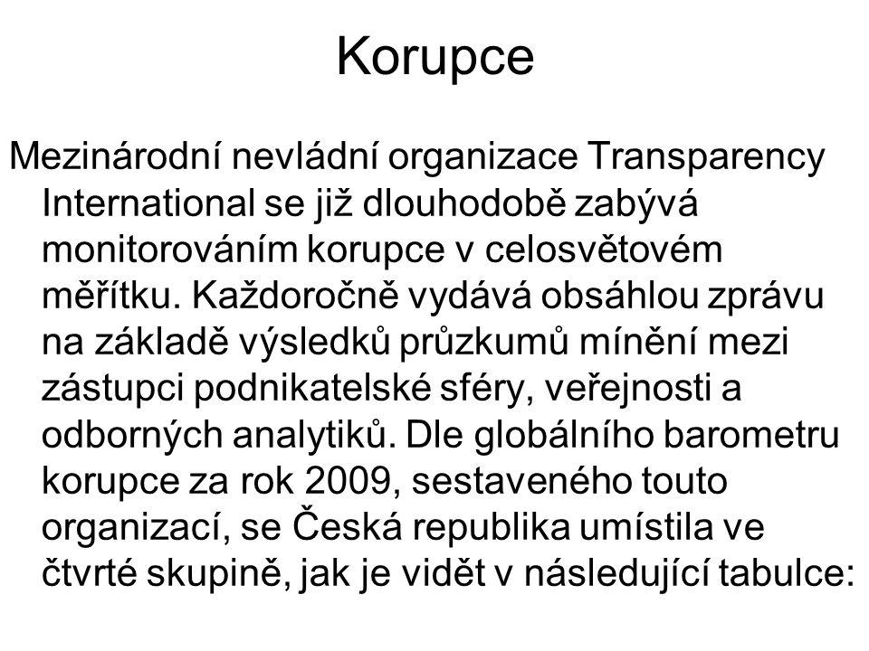 Korupce Mezinárodní nevládní organizace Transparency International se již dlouhodobě zabývá monitorováním korupce v celosvětovém měřítku.