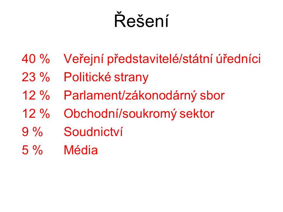 Řešení 40 %Veřejní představitelé/státní úředníci 23 %Politické strany 12 %Parlament/zákonodárný sbor 12 %Obchodní/soukromý sektor 9 %Soudnictví 5 %Média
