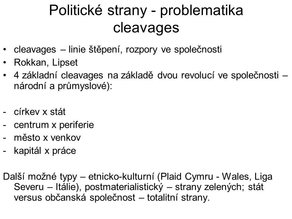 Politické strany - problematika cleavages cleavages – linie štěpení, rozpory ve společnosti Rokkan, Lipset 4 základní cleavages na základě dvou revolucí ve společnosti – národní a průmyslové): -církev x stát -centrum x periferie -město x venkov -kapitál x práce Další možné typy – etnicko-kulturní (Plaid Cymru - Wales, Liga Severu – Itálie), postmaterialistický – strany zelených; stát versus občanská společnost – totalitní strany.