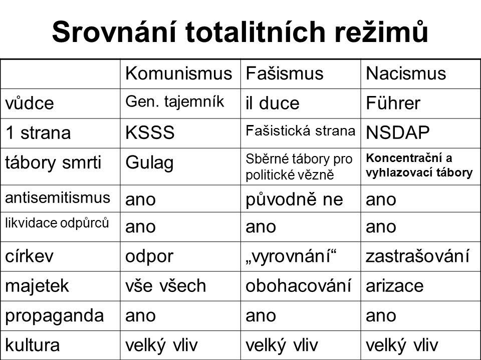 Srovnání totalitních režimů KomunismusFašismusNacismus vůdce Gen.