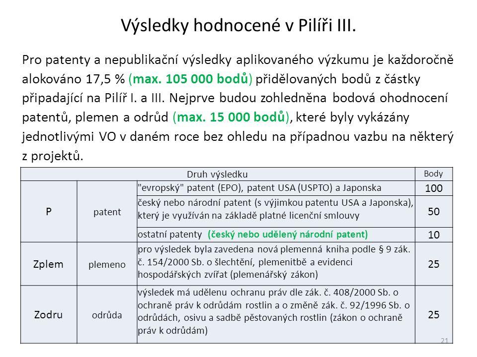 Výsledky hodnocené v Pilíři III.
