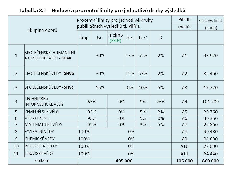 Tabulka 8.1 – Bodové a procentní limity pro jednotlivé druhy výsledků Skupina oborů Procentní limity pro jednotlivé druhy publikačních výsledků tj.