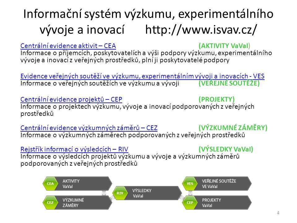Informační systém výzkumu, experimentálního vývoje a inovací http://www.isvav.cz/ Centrální evidence aktivit – CEACentrální evidence aktivit – CEA (AKTIVITY VaVaI) Informace o příjemcích, poskytovatelích a výši podpory výzkumu, experimentálního vývoje a inovací z veřejných prostředků, plní ji poskytovatelé podpory Evidence veřejných soutěží ve výzkumu, experimentálním vývoji a inovacích - VES Evidence veřejných soutěží ve výzkumu, experimentálním vývoji a inovacích - VES Informace o veřejných soutěžích ve výzkumu a vývoji (VEŘEJNÉ SOUTĚŽE) Centrální evidence projektů – CEPCentrální evidence projektů – CEP (PROJEKTY) Informace o projektech výzkumu, vývoje a inovací podporovaných z veřejných prostředků Centrální evidence výzkumných záměrů – CEZ (VÝZKUMNÉ ZÁMĚRY) Informace o výzkumných záměrech podporovaných z veřejných prostředků Rejstřík informací o výsledcích – RIV(VÝSLEDKY VaVaI) Informace o výsledcích projektů výzkumu a vývoje a výzkumných záměrů podporovaných z veřejných prostředků Centrální evidence výzkumných záměrů – CEZ Rejstřík informací o výsledcích – RIV 4