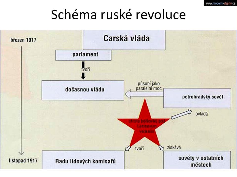 Schéma ruské revoluce