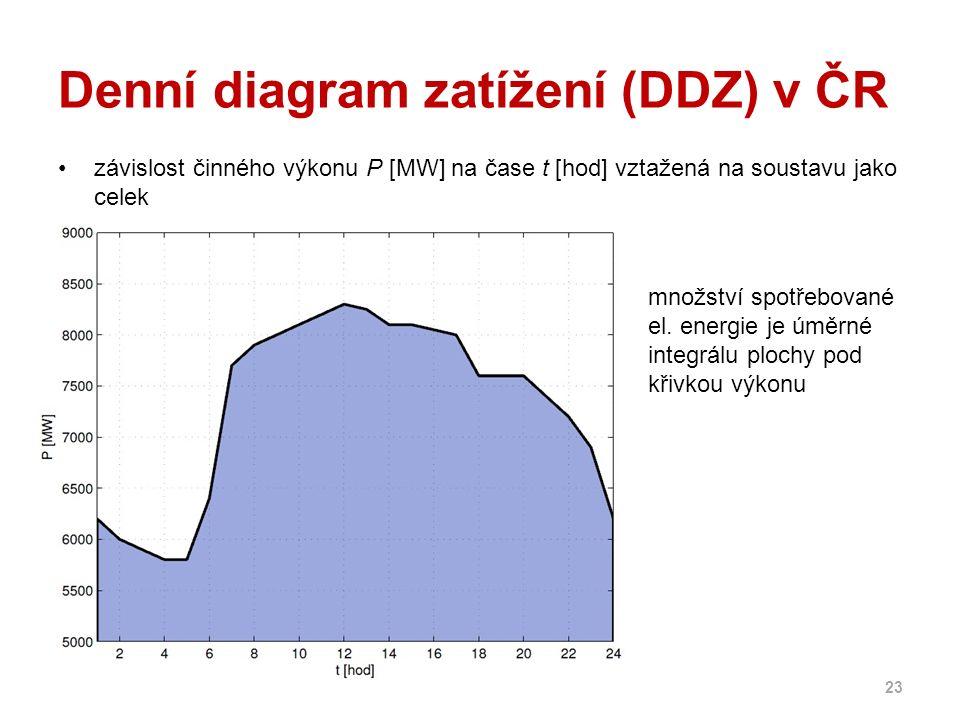 Denní diagram zatížení (DDZ) v ČR závislost činného výkonu P [MW] na čase t [hod] vztažená na soustavu jako celek 23 množství spotřebované el. energie
