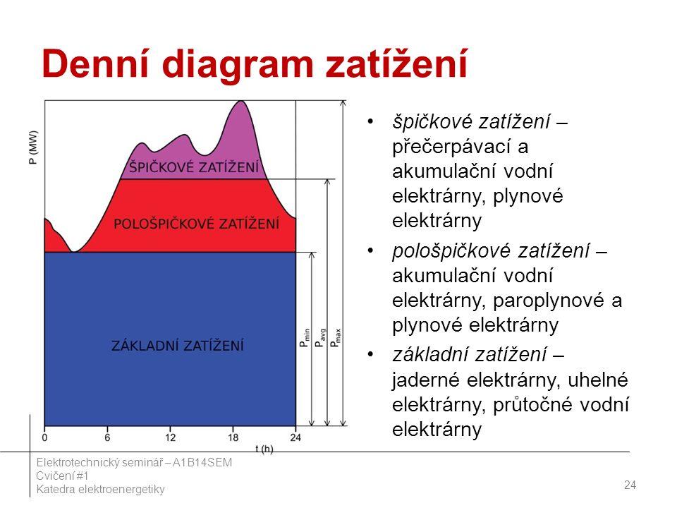 Denní diagram zatížení špičkové zatížení – přečerpávací a akumulační vodní elektrárny, plynové elektrárny pološpičkové zatížení – akumulační vodní elektrárny, paroplynové a plynové elektrárny základní zatížení – jaderné elektrárny, uhelné elektrárny, průtočné vodní elektrárny 24 Elektrotechnický seminář – A1B14SEM Cvičení #1 Katedra elektroenergetiky