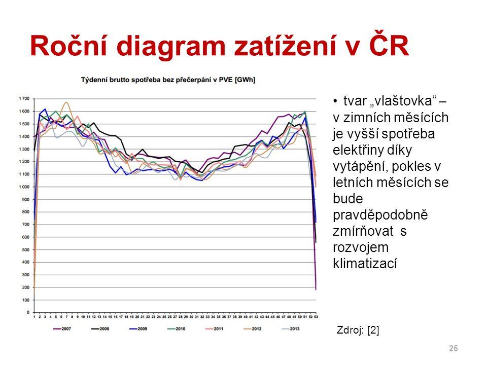"""Roční diagram zatížení v ČR 25 tvar """"vlaštovka – v zimních měsících je vyšší spotřeba elektřiny díky vytápění, pokles v letních měsících se bude pravděpodobně zmírňovat s rozvojem klimatizací Zdroj: [2]"""