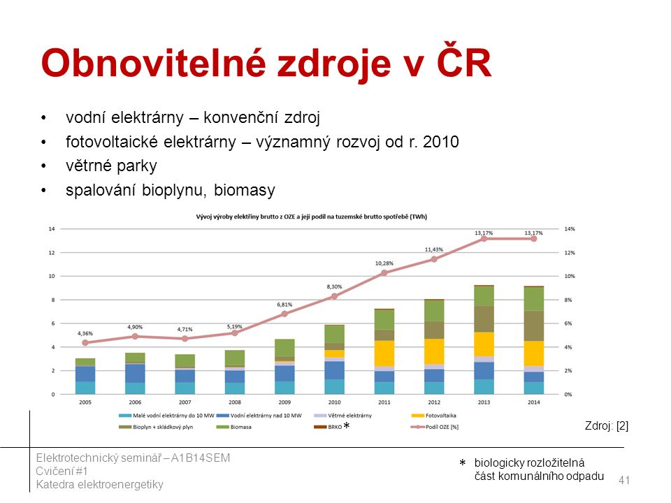 Obnovitelné zdroje v ČR vodní elektrárny – konvenční zdroj fotovoltaické elektrárny – významný rozvoj od r. 2010 větrné parky spalování bioplynu, biom