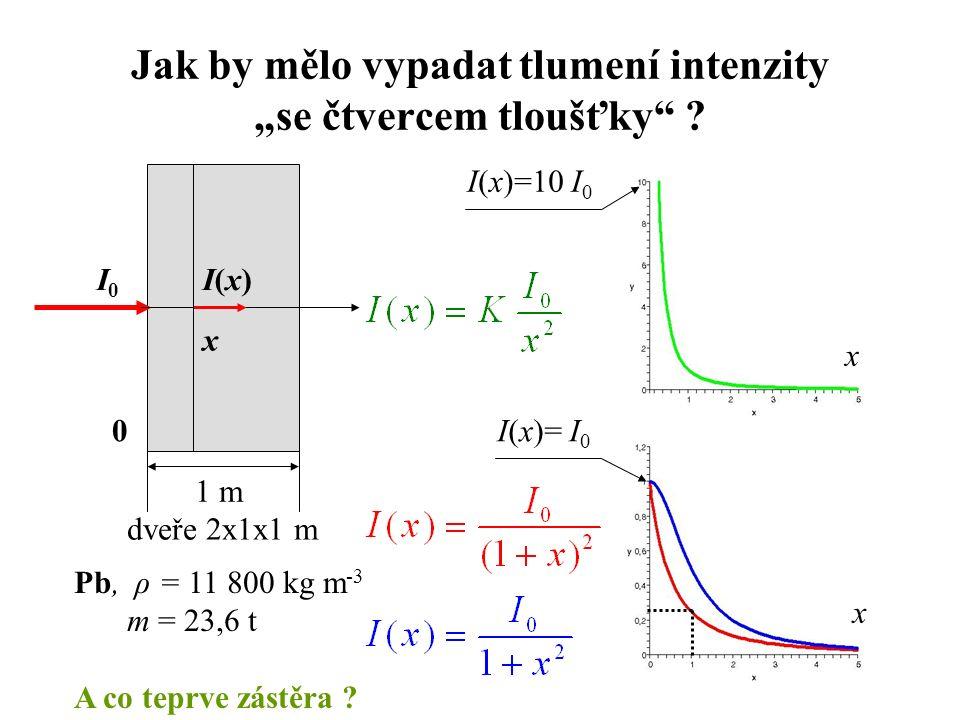"""Jak by mělo vypadat tlumení intenzity """"se čtvercem tloušťky"""" ? x 0 I0I0 I(x)I(x) I(x)=10 I 0 I(x)= I 0 x x Pb, ρ = 11 800 kg m -3 m = 23,6 t A co tepr"""