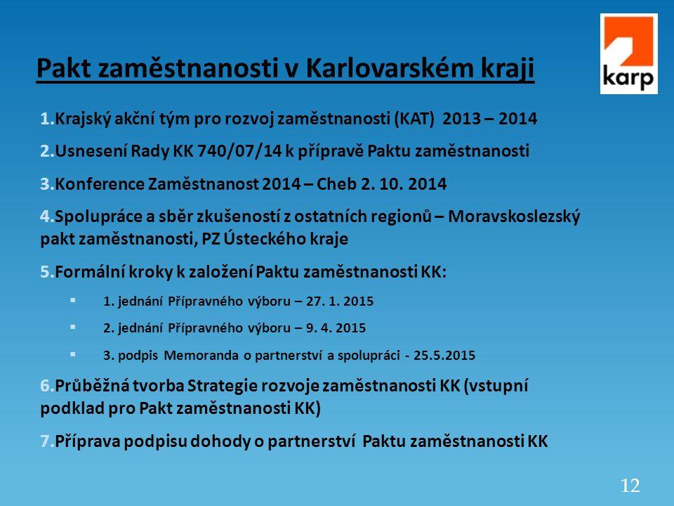 12 Pakt zaměstnanosti v Karlovarském kraji 1.Krajský akční tým pro rozvoj zaměstnanosti (KAT) 2013 – 2014 2.Usnesení Rady KK 740/07/14 k přípravě Paktu zaměstnanosti 3.Konference Zaměstnanost 2014 – Cheb 2.