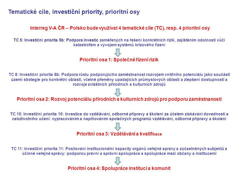 Interreg V-A ČR – Polsko bude využívat 4 tematické cíle (TC), resp. 4 prioritní osy TC 5: Investiční priorita 5b: Podpora investic zaměřených na řešen
