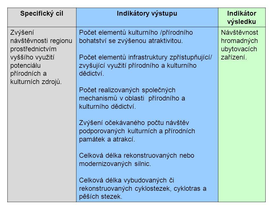 Specifický cílIndikátory výstupuIndikátor výsledku Zvýšení návštěvnosti regionu prostřednictvím vyššího využití potenciálu přírodních a kulturních zdr