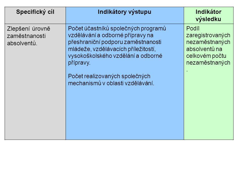 Specifický cílIndikátory výstupuIndikátor výsledku Zlepšení úrovně zaměstnanosti absolventů. Počet účastníků společných programů vzdělávání a odborné