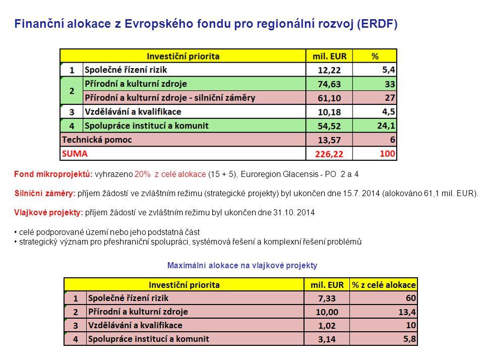 Finanční alokace z Evropského fondu pro regionální rozvoj (ERDF) Fond mikroprojektů: vyhrazeno 20% z celé alokace (15 + 5), Euroregion Glacensis - PO 2 a 4 Silniční záměry: příjem žádostí ve zvláštním režimu (strategické projekty) byl ukončen dne 15.7.
