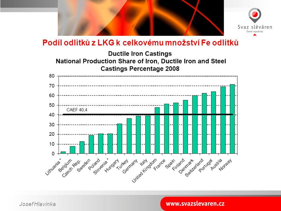 Josef Hlavinka Podíl odlitků z LKG k celkovému množství Fe odlitků