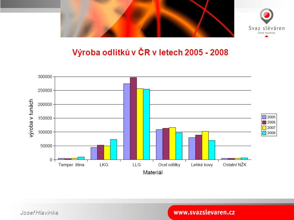 Josef Hlavinka Výroba odlitků v ČR v letech 2005 - 2008