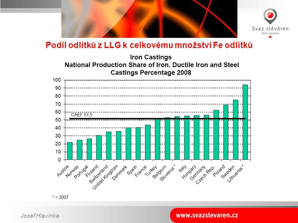 Josef Hlavinka Podíl odlitků z LLG k celkovému množství Fe odlitků