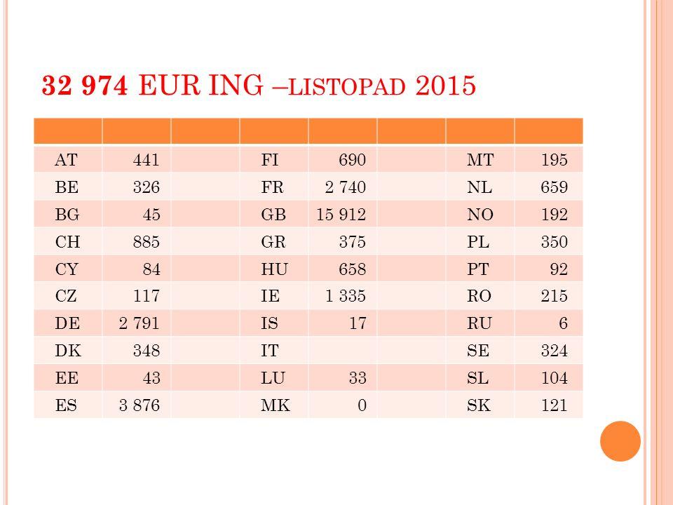 32 974 EUR ING – LISTOPAD 2015 AT 441 FI 690 MT 195 BE 326 FR 2 740 NL 659 BG 45 GB15 912 NO 192 CH 885 GR 375 PL 350 CY 84 HU 658 PT 92 CZ 117 IE 1 3