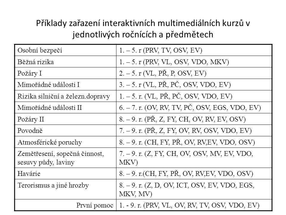 Příklady zařazení interaktivních multimediálních kurzů v jednotlivých ročnících a předmětech Osobní bezpečí1. – 5. r (PRV, TV, OSV, EV) Běžná rizika1.
