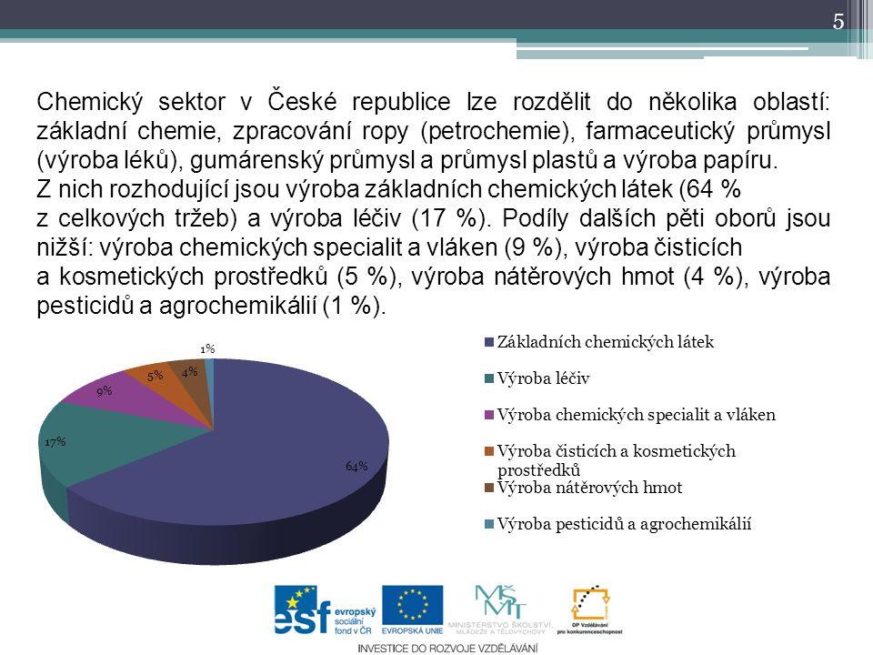 5 Chemický sektor v České republice lze rozdělit do několika oblastí: základní chemie, zpracování ropy (petrochemie), farmaceutický průmysl (výroba léků), gumárenský průmysl a průmysl plastů a výroba papíru.