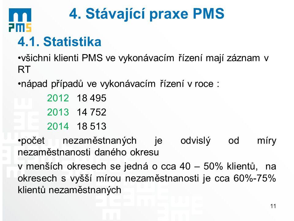 4. Stávající praxe PMS 4.1. Statistika všichni klienti PMS ve vykonávacím řízení mají záznam v RT nápad případů ve vykonávacím řízení v roce : 201218