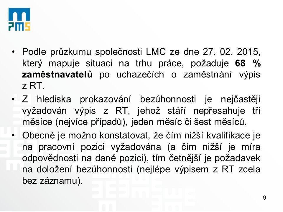 Podle průzkumu společnosti LMC ze dne 27. 02.