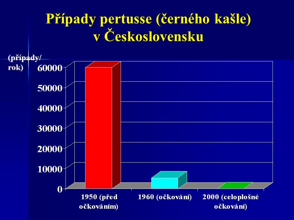 Případy pertusse (černého kašle) v Československu (případy/ rok)