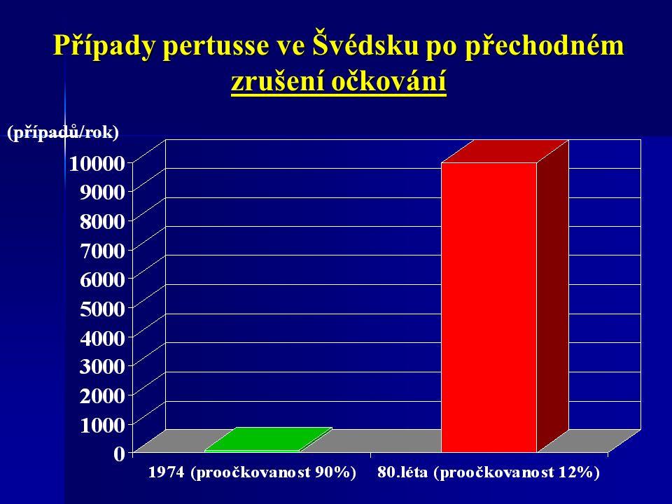 Případy pertusse ve Švédsku po přechodném zrušení očkování (případů/rok)
