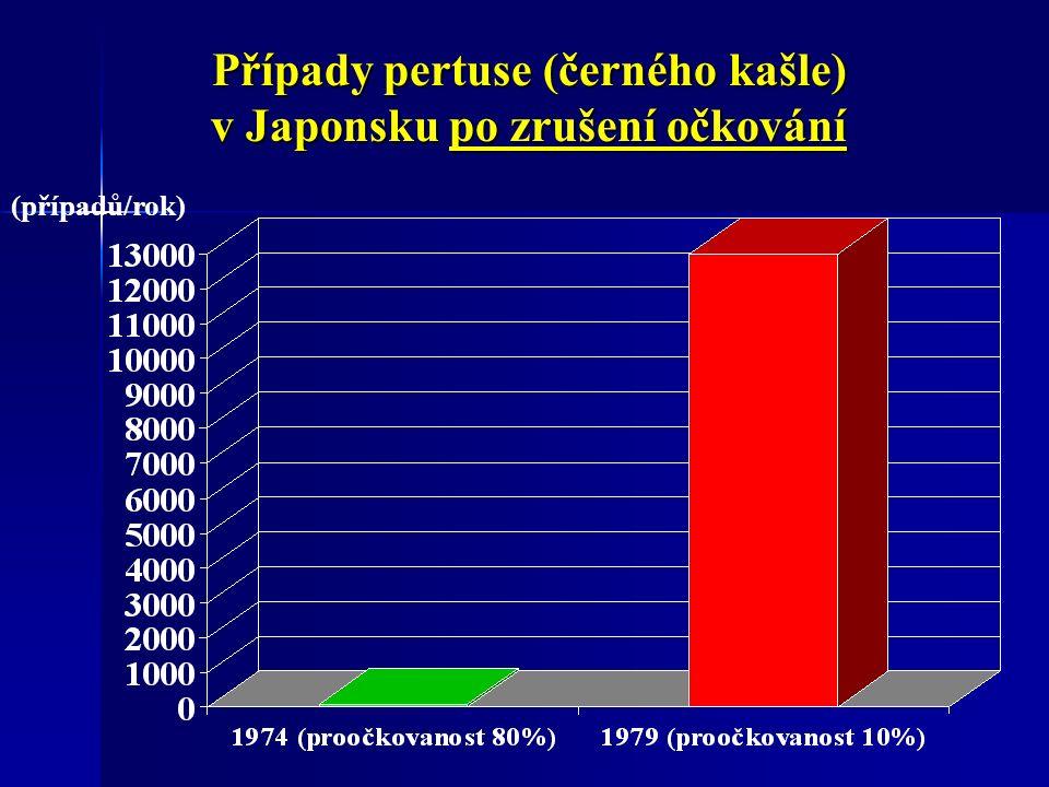 Případy pertuse (černého kašle) v Japonsku po zrušení očkování (případů/rok)