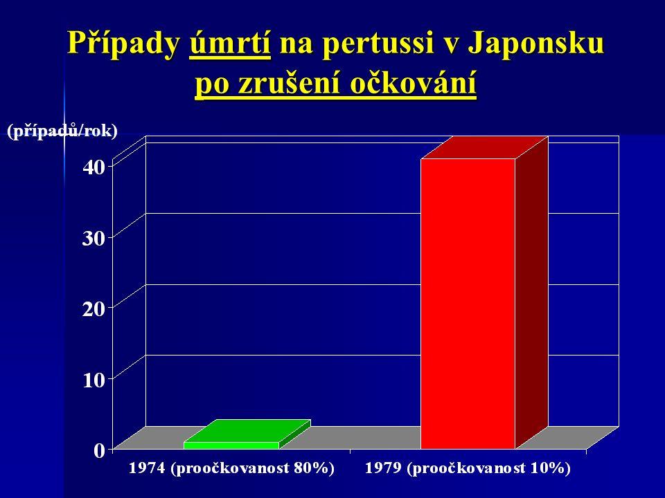Případy úmrtí na pertussi v Japonsku po zrušení očkování (případů/rok)