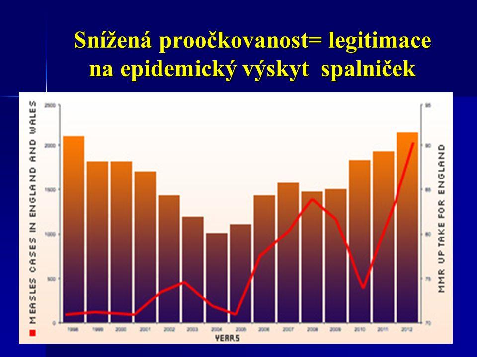 Snížená proočkovanost= legitimace na epidemický výskyt spalniček