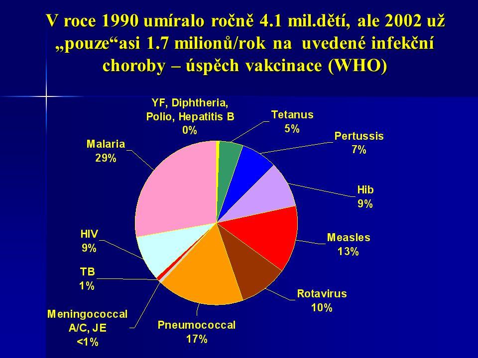 """V roce 1990 umíralo ročně 4.1 mil.dětí, ale 2002 už """"pouze asi 1.7 milionů/rok na uvedené infekční choroby – úspěch vakcinace (WHO)"""