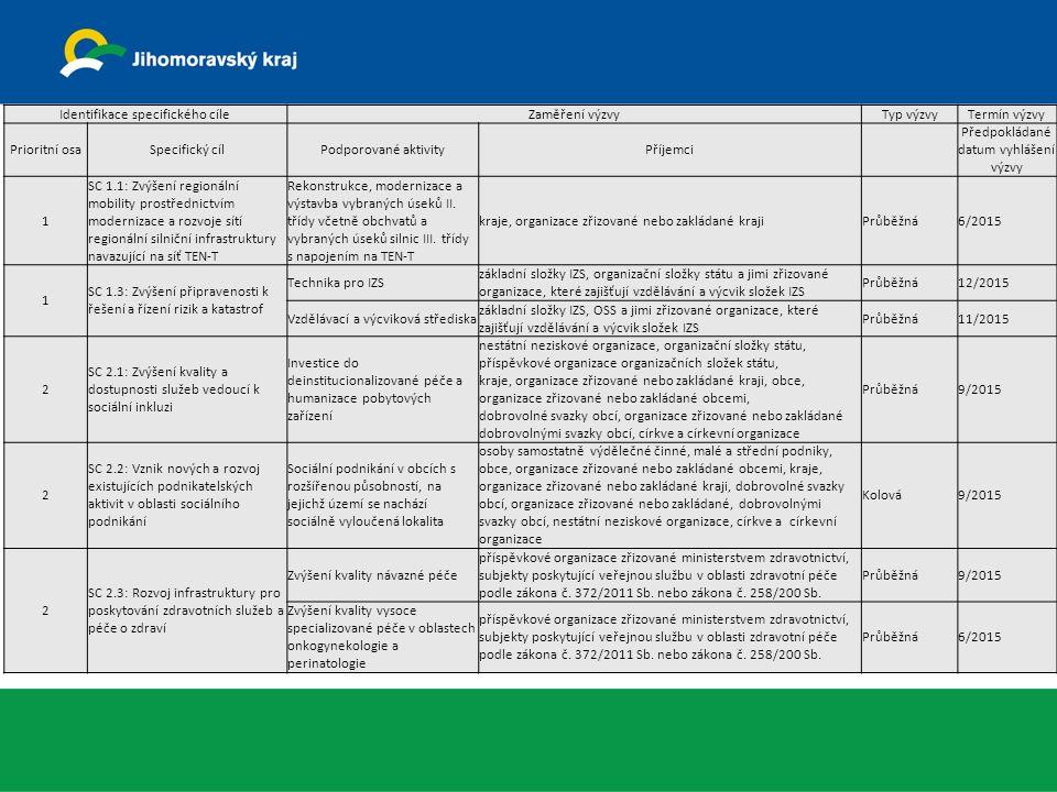 Identifikace specifického cíleZaměření výzvyTyp výzvyTermín výzvy Prioritní osaSpecifický cílPodporované aktivityPříjemci Předpokládané datum vyhlášení výzvy 1 SC 1.1: Zvýšení regionální mobility prostřednictvím modernizace a rozvoje sítí regionální silniční infrastruktury navazující na síť TEN-T Rekonstrukce, modernizace a výstavba vybraných úseků II.