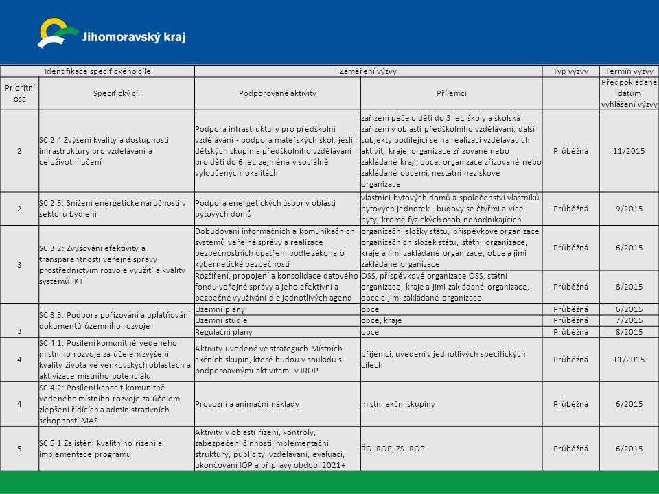 Identifikace specifického cíleZaměření výzvyTyp výzvyTermín výzvy Prioritní osa Specifický cílPodporované aktivityPříjemci Předpokládané datum vyhlášení výzvy 2 SC 2.4 Zvýšení kvality a dostupnosti infrastruktury pro vzdělávání a celoživotní učení Podpora infrastruktury pro předškolní vzdělávání - podpora mateřských škol, jeslí, dětských skupin a předškolního vzdělávání pro děti do 6 let, zejména v sociálně vyloučených lokalitách zařízení péče o děti do 3 let, školy a školská zařízení v oblasti předškolního vzdělávání, další subjekty podílející se na realizaci vzdělávacích aktivit, kraje, organizace zřizované nebo zakládané kraji, obce, organizace zřizované nebo zakládané obcemi, nestátní neziskové organizace Průběžná11/2015 2 SC 2.5: Snížení energetické náročnosti v sektoru bydlení Podpora energetických úspor v oblasti bytových domů vlastníci bytových domů a společenství vlastníků bytových jednotek - budovy se čtyřmi a více byty, kromě fyzických osob nepodnikajících Průběžná9/2015 3 SC 3.2: Zvyšování efektivity a transparentnosti veřejné správy prostřednictvím rozvoje využití a kvality systémů IKT Dobudování informačních a komunikačních systémů veřejné správy a realizace bezpečnostních opatření podle zákona o kybernetické bezpečnosti organizační složky státu, příspěvkové organizace organizačních složek státu, státní organizace, kraje a jimi zakládané organizace, obce a jimi zakládané organizace Průběžná6/2015 Rozšíření, propojení a konsolidace datového fondu veřejné správy a jeho efektivní a bezpečné využívání dle jednotlivých agend OSS, příspěvkové organizace OSS, státní organizace, kraje a jimi zakládané organizace, obce a jimi zakládané organizace Průběžná8/2015 3 SC 3.3: Podpora pořizování a uplatňování dokumentů územního rozvoje Územní plányobcePrůběžná6/2015 Územní studieobce, krajePrůběžná7/2015 Regulační plányobcePrůběžná8/2015 4 SC 4.1: Posílení komunitně vedeného místního rozvoje za účelem zvýšení kvality života ve venkovských oblastech a aktivizace místn