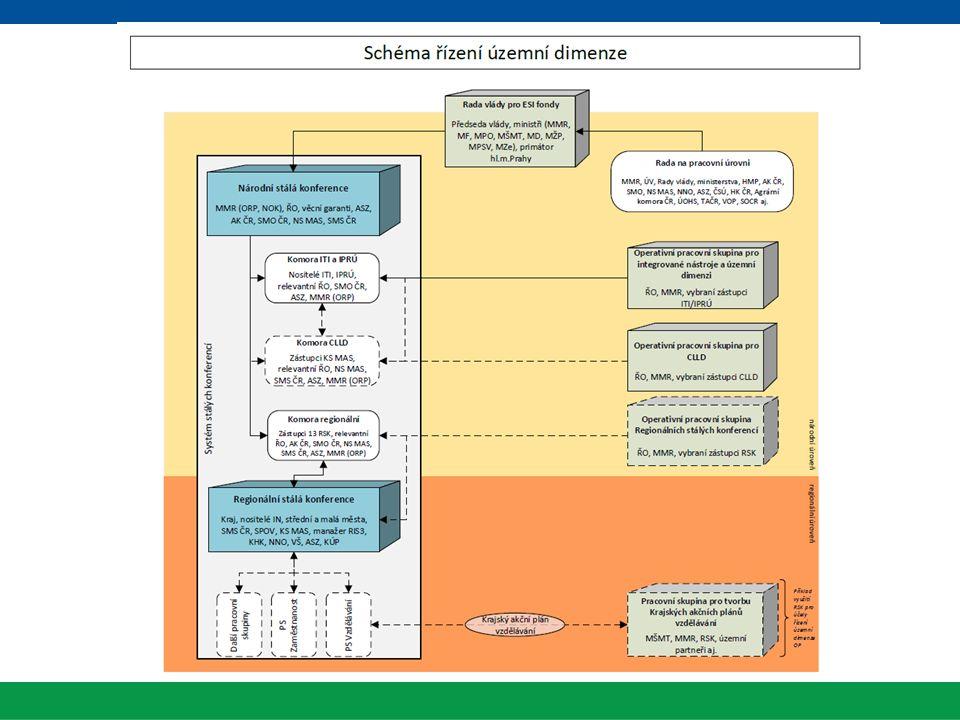 Územní dimenze ESI fondů