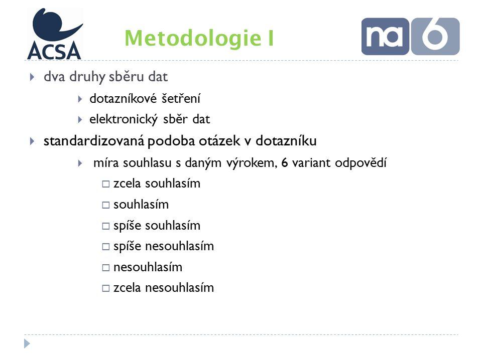  dva druhy sběru dat  dotazníkové šetření  elektronický sběr dat  standardizovaná podoba otázek v dotazníku  míra souhlasu s daným výrokem, 6 variant odpovědí  zcela souhlasím  souhlasím  spíše souhlasím  spíše nesouhlasím  nesouhlasím  zcela nesouhlasím Metodologie I