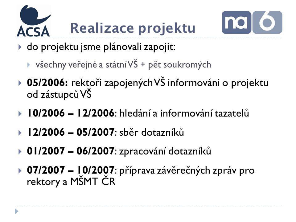  do projektu jsme plánovali zapojit:  všechny veřejné a státní VŠ + pět soukromých  05/2006: rektoři zapojených VŠ informováni o projektu od zástupců VŠ  10/2006 – 12/2006: hledání a informování tazatelů  12/2006 – 05/2007: sběr dotazníků  01/2007 – 06/2007: zpracování dotazníků  07/2007 – 10/2007: příprava závěrečných zpráv pro rektory a MŠMT ČR Realizace projektu