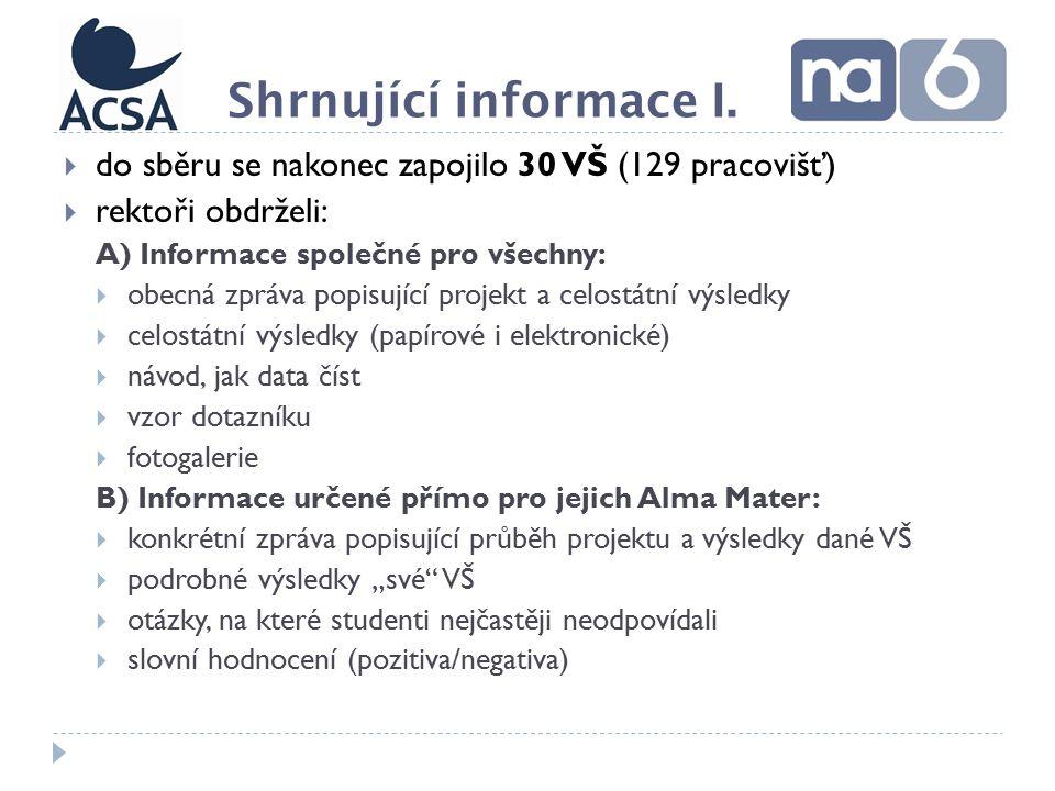 """ do sběru se nakonec zapojilo 30 VŠ (129 pracovišť)  rektoři obdrželi: A) Informace společné pro všechny:  obecná zpráva popisující projekt a celostátní výsledky  celostátní výsledky (papírové i elektronické)  návod, jak data číst  vzor dotazníku  fotogalerie B) Informace určené přímo pro jejich Alma Mater:  konkrétní zpráva popisující průběh projektu a výsledky dané VŠ  podrobné výsledky """"své VŠ  otázky, na které studenti nejčastěji neodpovídali  slovní hodnocení (pozitiva/negativa) Shrnující informace I."""