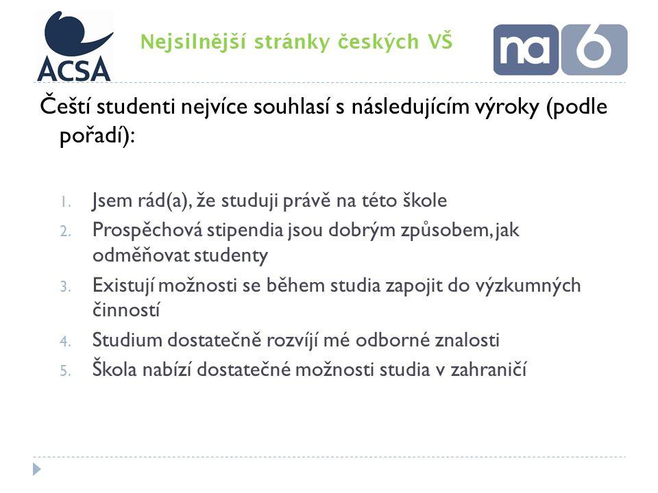 Čeští studenti nejvíce souhlasí s následujícím výroky (podle pořadí): 1.