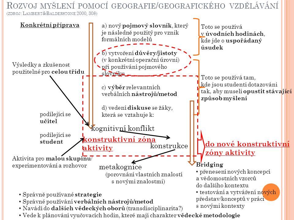 R OZVOJ MYŠLENÍ POMOCÍ GEOGRAFIE / GEOGRAFICKÉHO VZDĚLÁVÁNÍ ( ZDROJ : L AMBERT &B ALDERSTONE 2000, 308) a) nový pojmový slovník, který je následně použitý pro vznik formálních modelů b) vytvoření důvěry/jistoty (v konkrétní operační úrovni) při používání pojmového slovníku c) výběr relevantních verbálních nástrojů/metod d) vedení diskuse se žáky, která se vztahuje k: Toto se používá v úvodních hodinách, kde jde o uspořádaný úsudek kognitivní konflikt konstrukce do nové konstruktivní zóny aktivity Bridging přenesení nových koncepcí a vědomostních vzorců do dalšího kontextu testování a vytváření nových představ/konceptů v práci s novými kontexty Správně používané strategie Správné používání verbálních nástrojů/metod Navádí do dalších vědeckých oborů (transdisciplinarita ) Vede k plánování vyučovacích hodin, které mají charakter vědecké metodologie Výsledky a zkušenost použitelné pro celou třídu podílející se učitel podílející se student Aktivita pro malou skupinu / experimentování a rozhovor konstruktivní zóna aktivity Toto se používá tam, kde jsou studenti dotazováni tak, aby museli opustit stávající způsob myšlení metakognice (porovnání vlastních znalostí s novými znalostmi) Konkrétní příprava