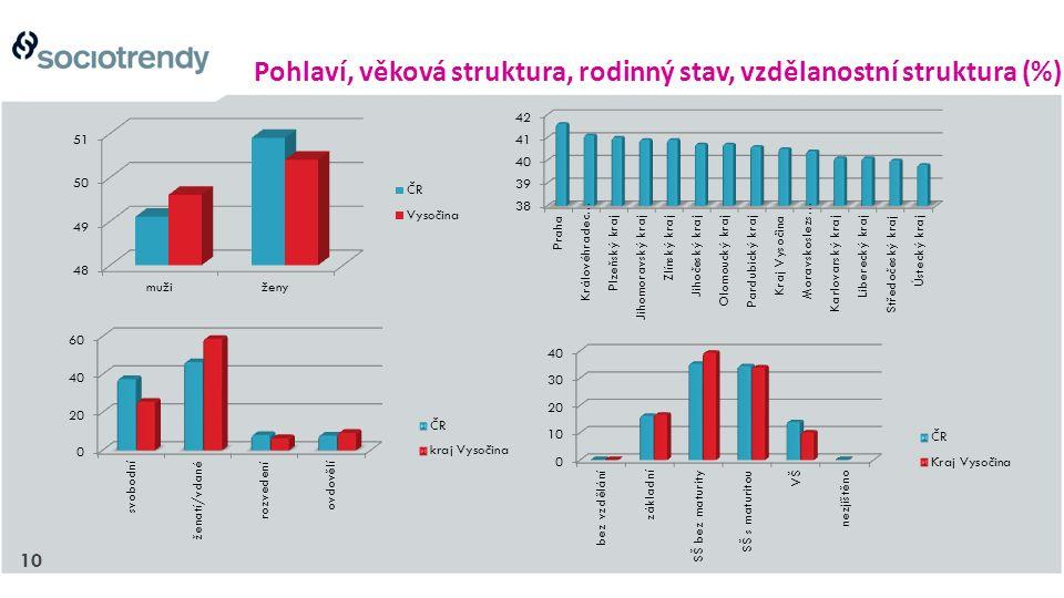 10 Pohlaví, věková struktura, rodinný stav, vzdělanostní struktura (%)