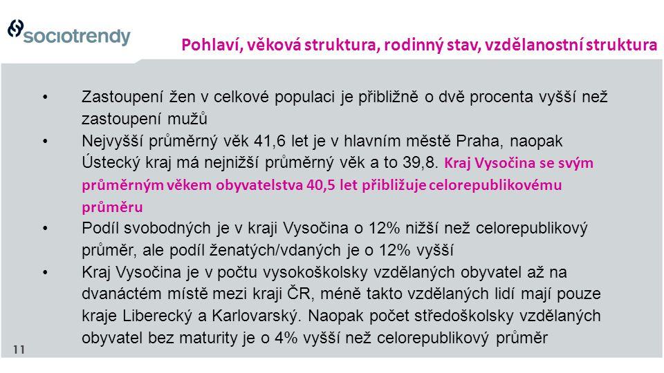 11 Zastoupení žen v celkové populaci je přibližně o dvě procenta vyšší než zastoupení mužů Nejvyšší průměrný věk 41,6 let je v hlavním městě Praha, naopak Ústecký kraj má nejnižší průměrný věk a to 39,8.