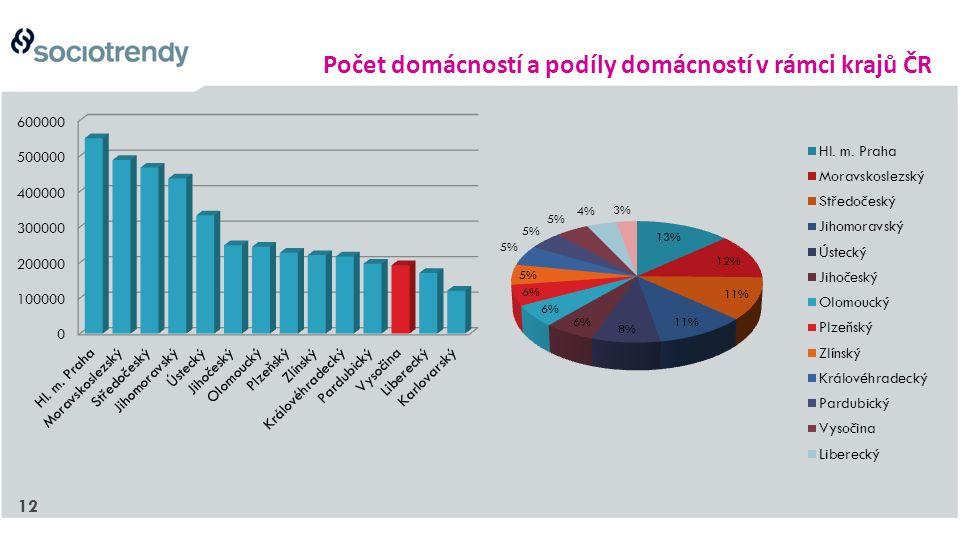 12 Počet domácností a podíly domácností v rámci krajů ČR