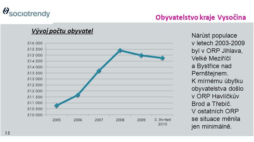 15 Vývoj počtu obyvatel Obyvatelstvo kraje Vysočina Nárůst populace v letech 2003-2009 byl v ORP Jihlava, Velké Meziříčí a Bystřice nad Pernštejnem. K