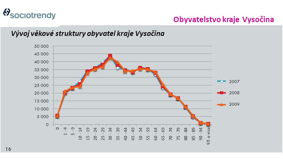 16 Vývoj věkové struktury obyvatel kraje Vysočina Obyvatelstvo kraje Vysočina 2007 2008 2009