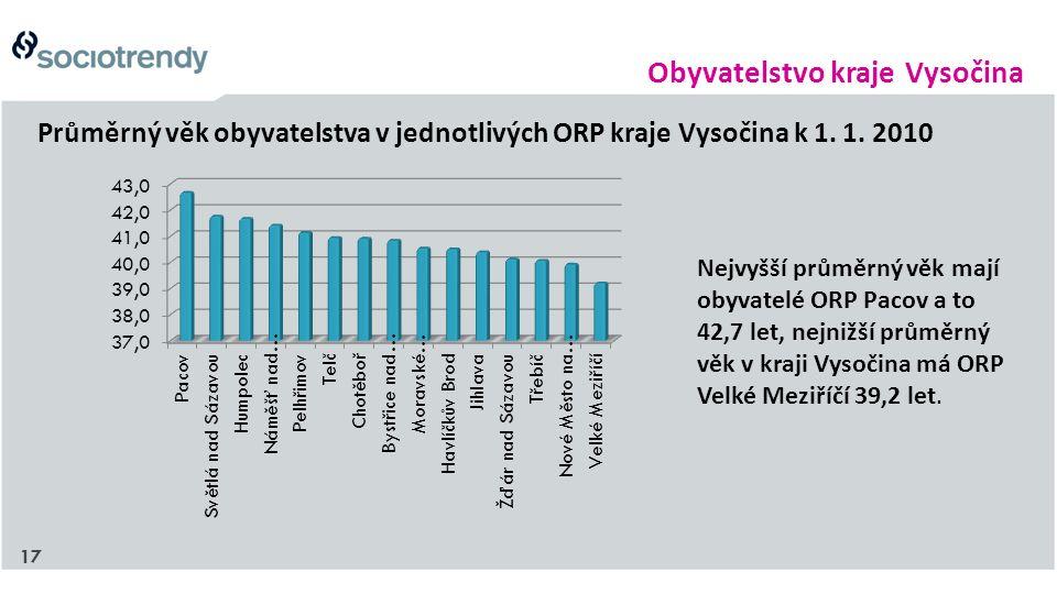 17 Průměrný věk obyvatelstva v jednotlivých ORP kraje Vysočina k 1. 1. 2010 Nejvyšší průměrný věk mají obyvatelé ORP Pacov a to 42,7 let, nejnižší prů