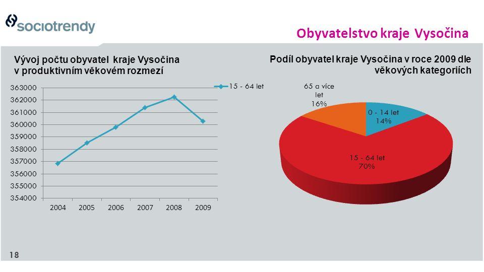18 Obyvatelstvo kraje Vysočina Podíl obyvatel kraje Vysočina v roce 2009 dle věkových kategoriích Vývoj počtu obyvatel kraje Vysočina v produktivním věkovém rozmezí