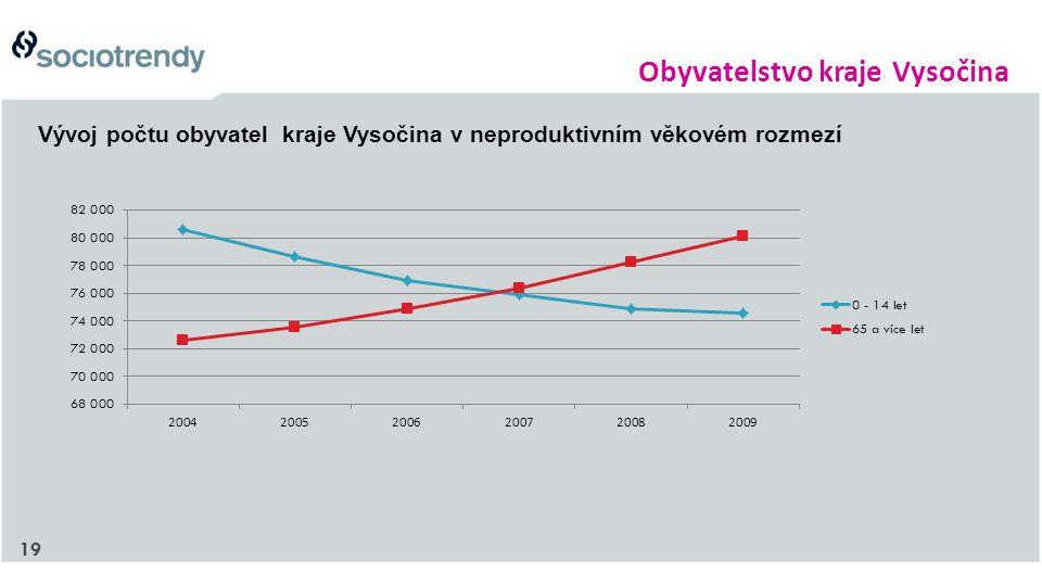 19 Obyvatelstvo kraje Vysočina Vývoj počtu obyvatel kraje Vysočina v neproduktivním věkovém rozmezí