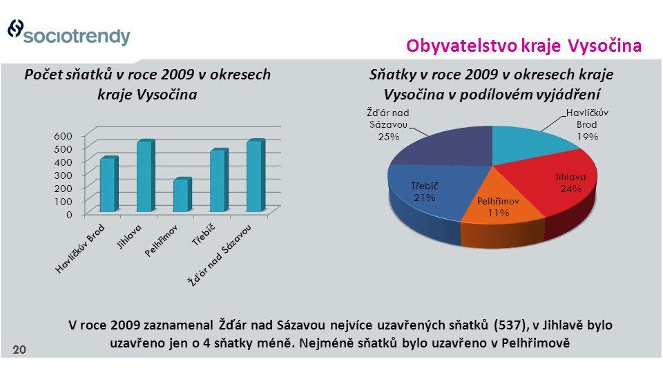 20 Počet sňatků v roce 2009 v okresech kraje Vysočina Sňatky v roce 2009 v okresech kraje Vysočina v podílovém vyjádření V roce 2009 zaznamenal Žďár nad Sázavou nejvíce uzavřených sňatků (537), v Jihlavě bylo uzavřeno jen o 4 sňatky méně.